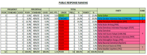 Public Ranking Parpol